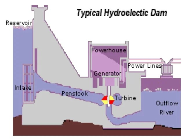 hydroelectric power diagram periodic & diagrams science Water Plant Diagram hydroelectric power plant schematic diagram