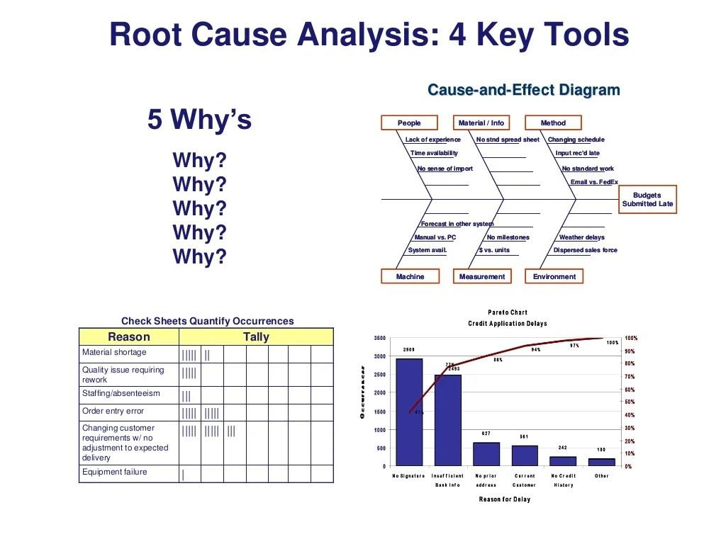 Root Causeysis 4 Key