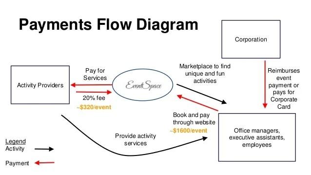 Payments Flow Diagram Corporation Marketplace