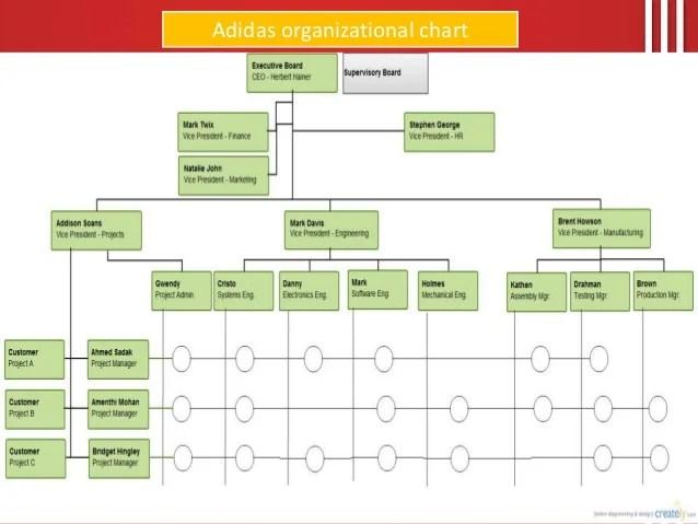 Nike Matrix Organization Structure