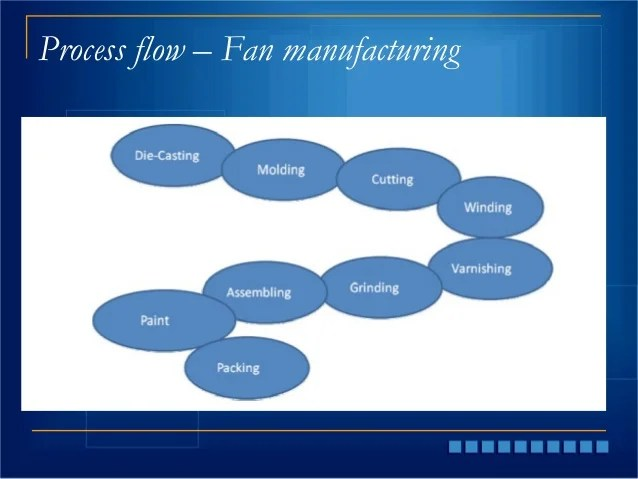 Ceiling Fan Manufacturing Process Integralbook Com