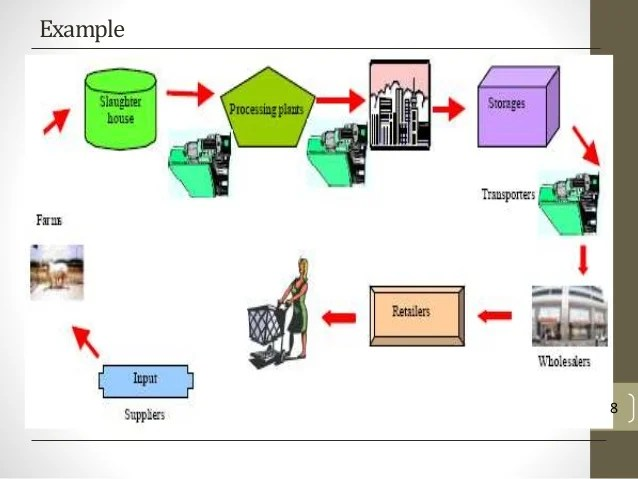 Inventory Control Process Flow Chart
