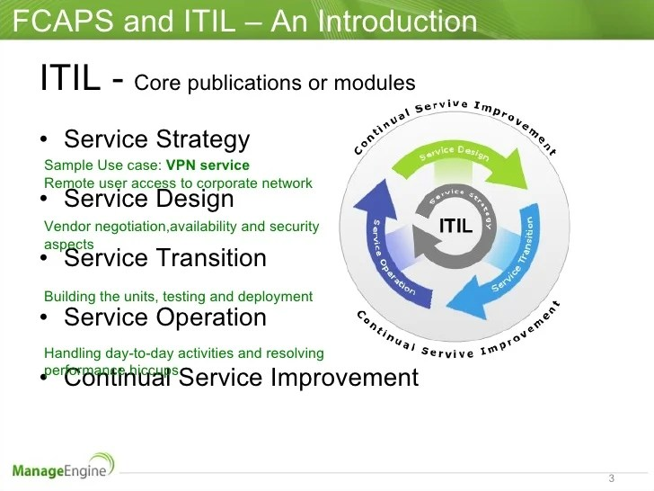 Itil Security Management