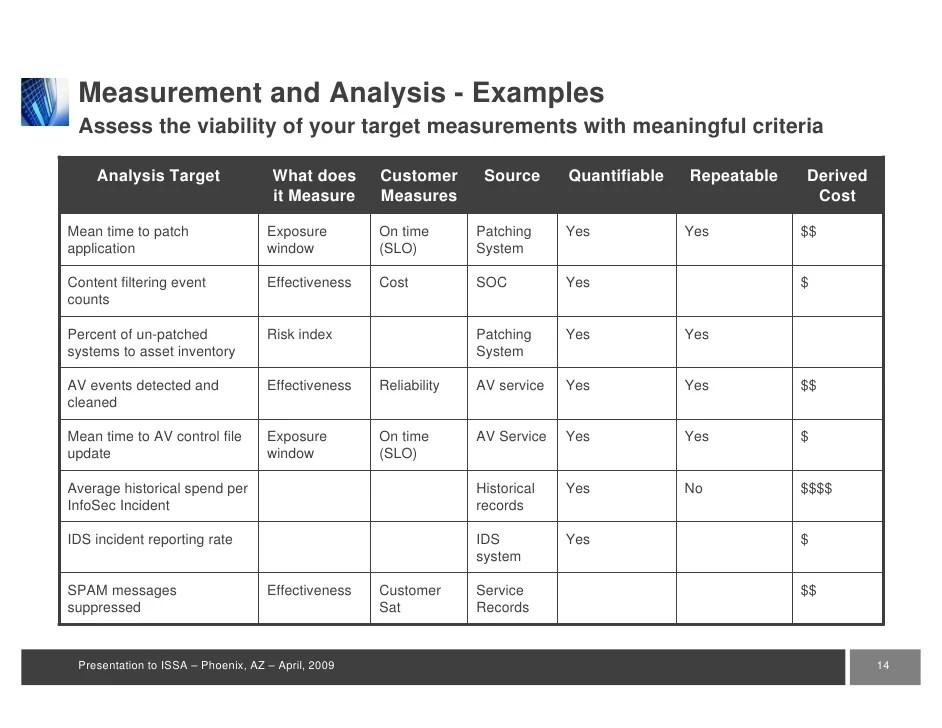 Application Security Key Risk Indicators