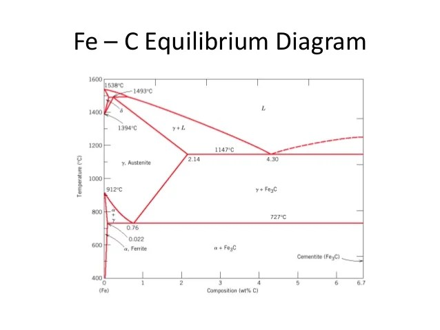 FeC diagram