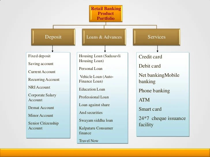 Corporation Personal Banking