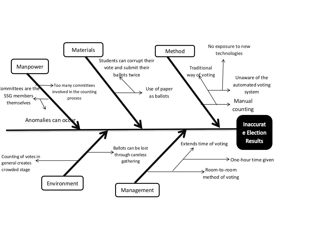 Fishbone Diagram About Inaccurate Election Results