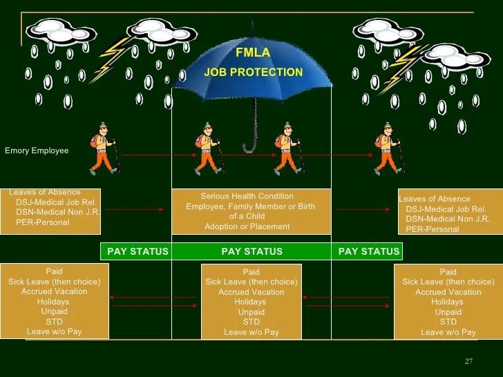 Fmla Employee Training V 4 Revised 02 11 09