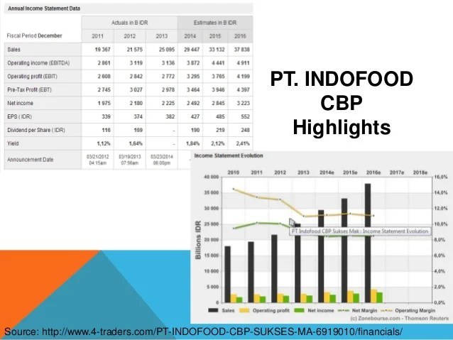 Food And Beverage Industry Analysis In Indonesia