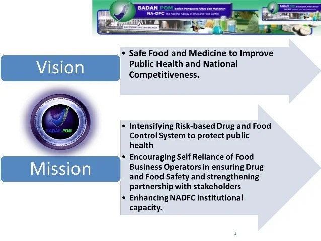 Regulation Of Processed Food In Indonesia