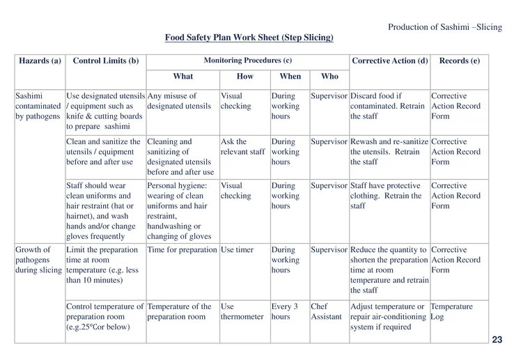 Haccp Plan Template. how food companies can modify their existing ...