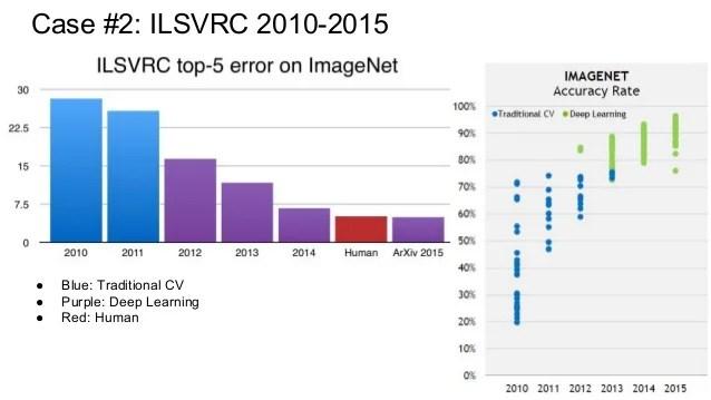 ILSVRC2016에 대한 이미지 검색결과