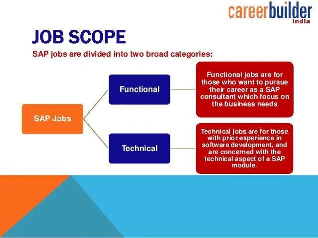 free online resume builder for freshers india professional cv
