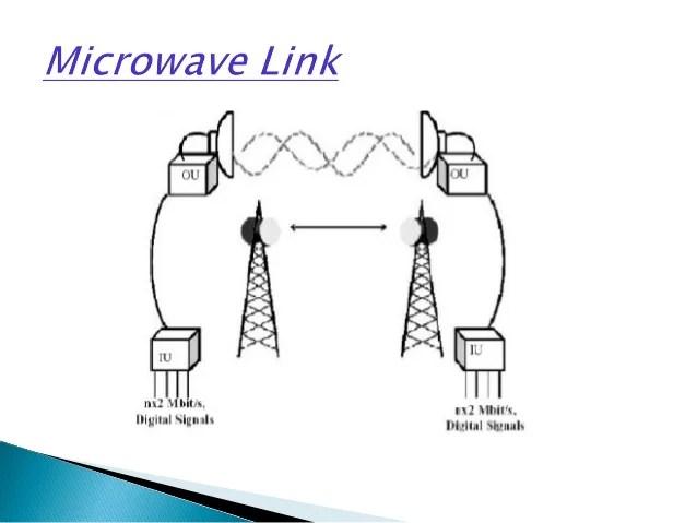 fundamentals of microwave link design