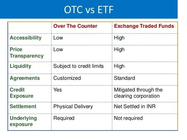 Securities Traded Stock Exchange