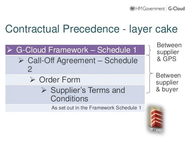 G Cloud 8 Framework Agreement Framess