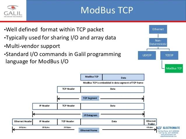 Modbus Tcp Ip Frame Format | Fachriframe co