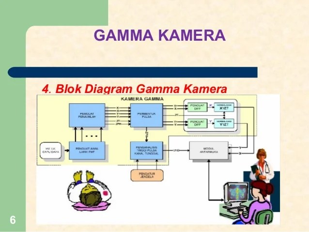 Gamma kamera