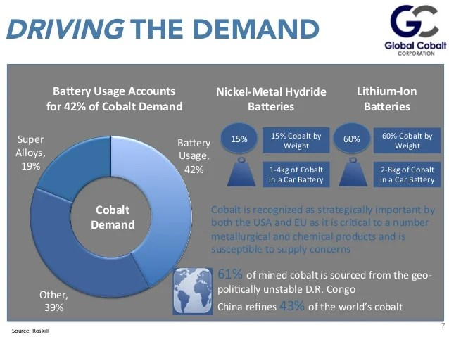Image result for cobalt supply and demand