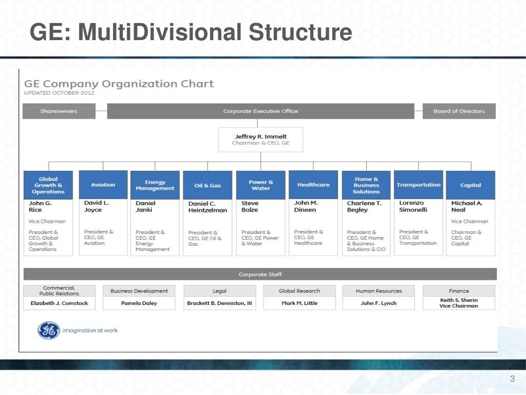 GE MultiDivisional Structure 3