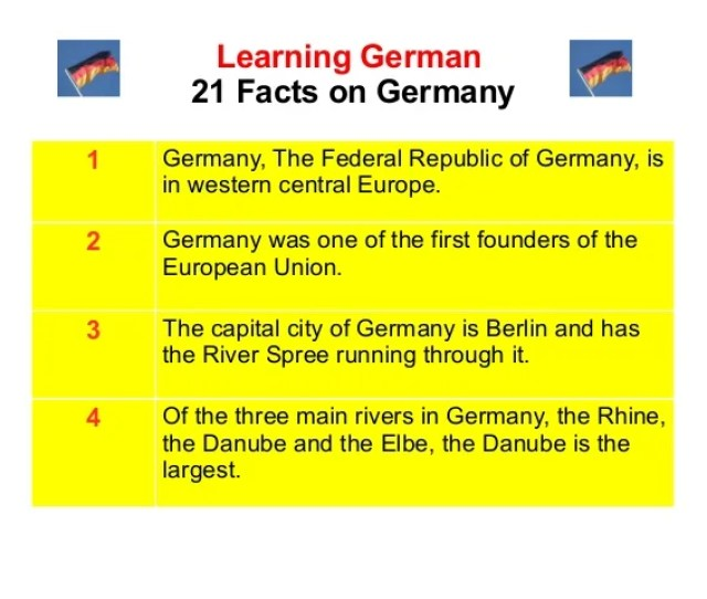 Learning German  Facts