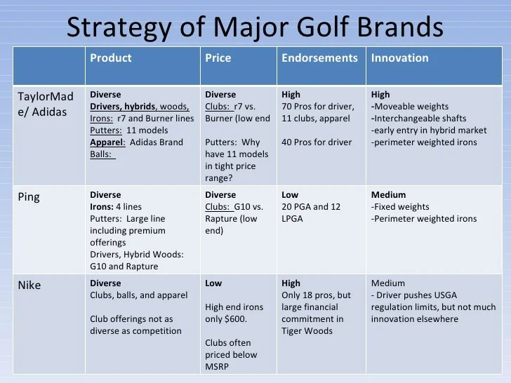 Percentage Share Breakdown of Importance of Golf Equipment Products