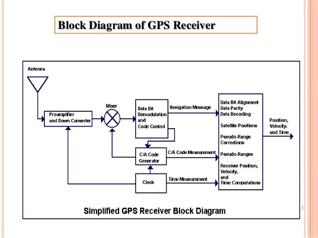 GPS(Global Positioning system