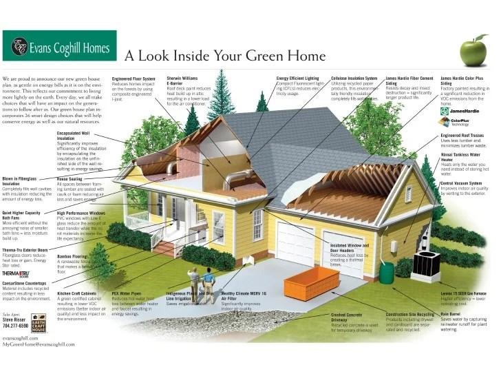 Green Home EarthCraft Home Cutaway Diagram