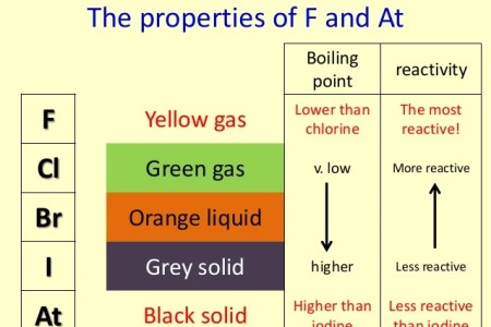 Periodic table groups halogens full hd maps locations another how are elements grouped classification of elements the periodic table arranges all of the known elements in order of increasing atomic number order urtaz Gallery