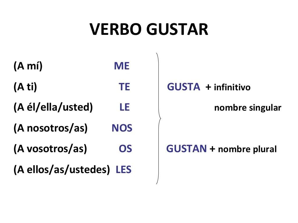 Spanish Verb A1 Verbo Gustar