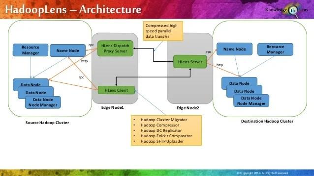 Hadoop Lens Toolkit From Knowledge Lens