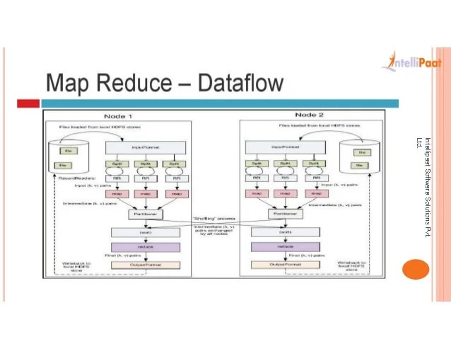 Hadoop map reduce data flow