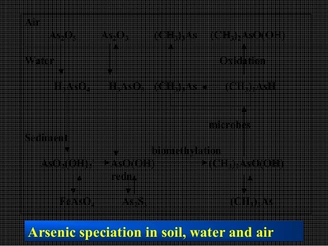 Soilpollution with special reference to heavy metal toxicity and poss…