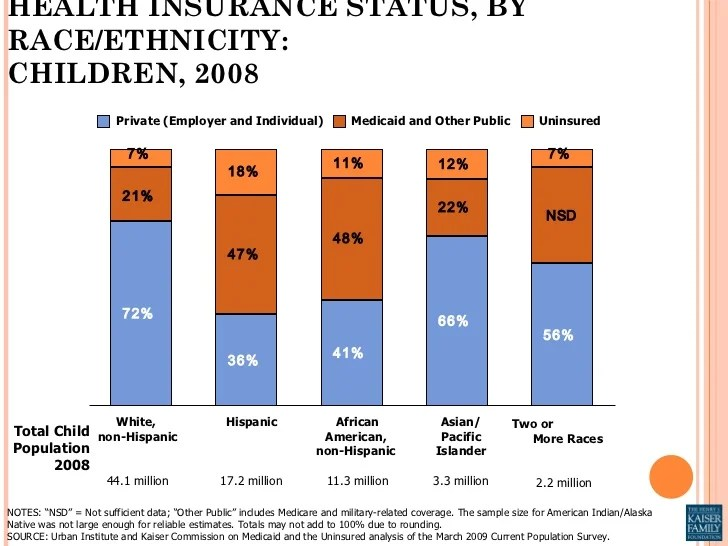 African American Birth Rate Statistics