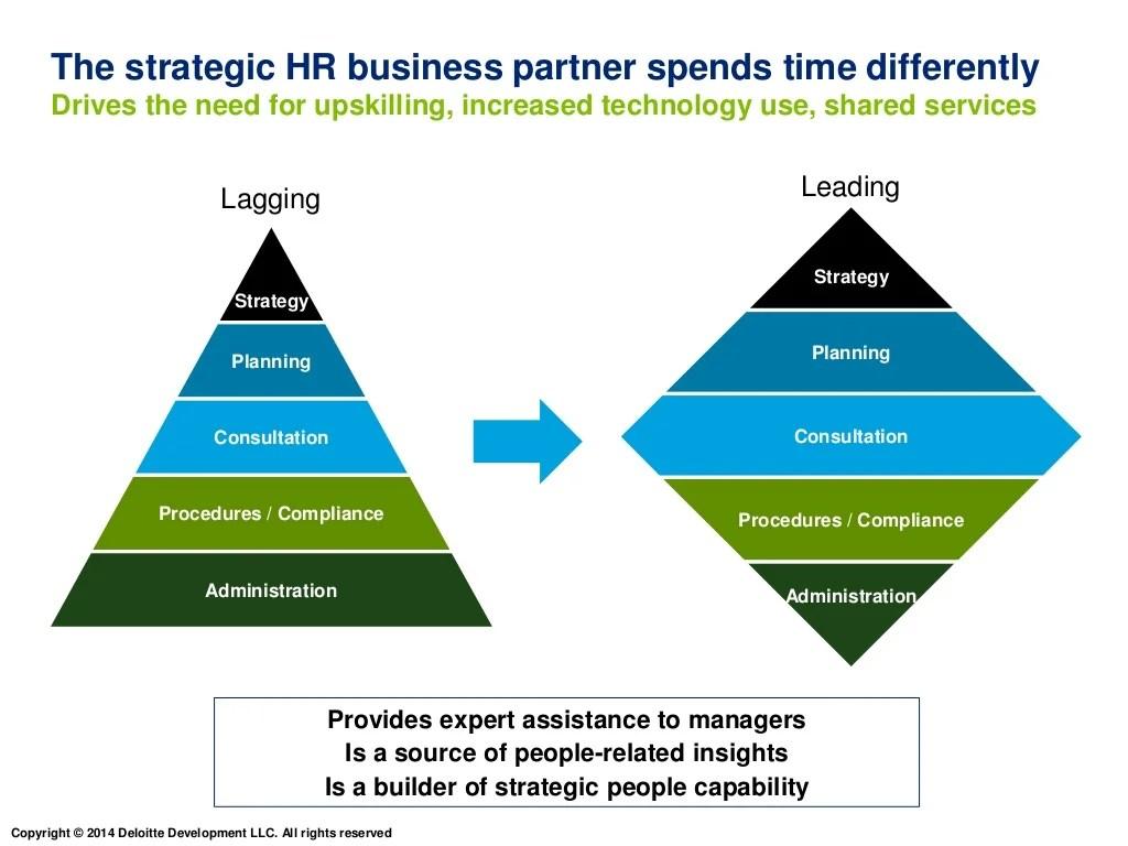 The Strategic Hr Business Partner