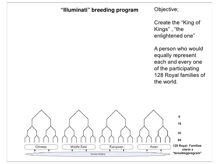 """Illuminati"" breeding program Objective; Create the ""King of ..."