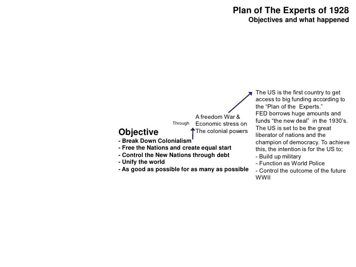 Plan of The Experts of 1928 Objectives and what happened ...
