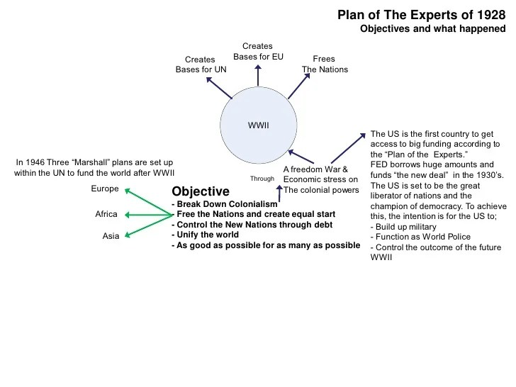 Plan of The Experts of 1928 ...