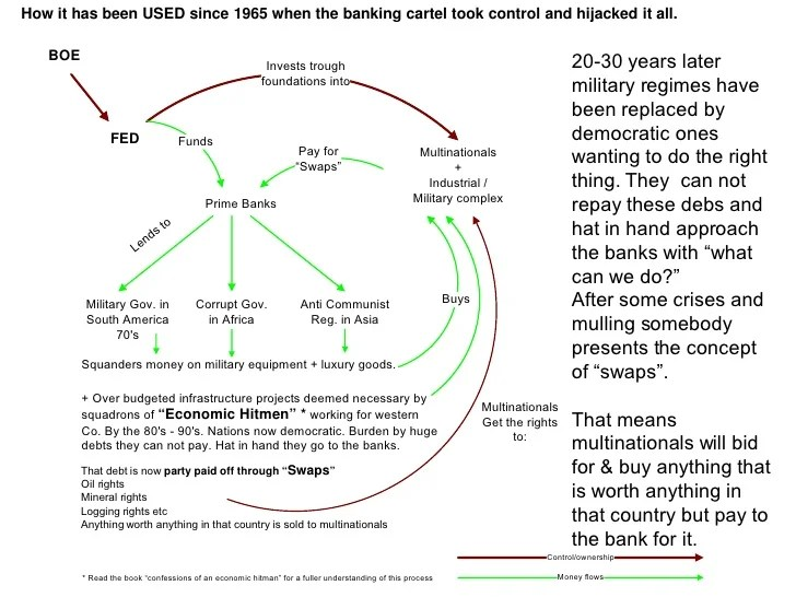 The History of Banking