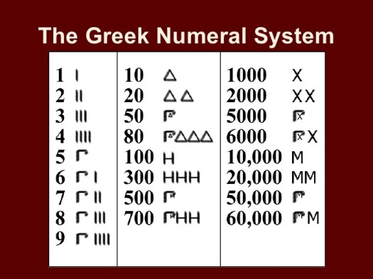History of Numbers – IFOD – Interesting Facts of the Day