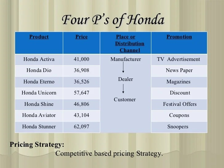 38 Four P S Of Honda Product