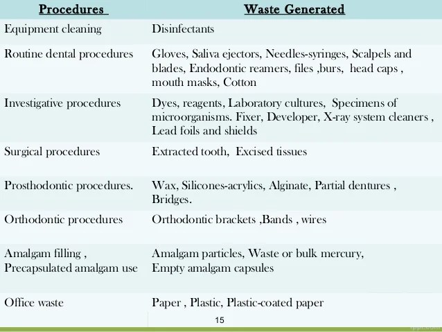Infectious Waste Shields