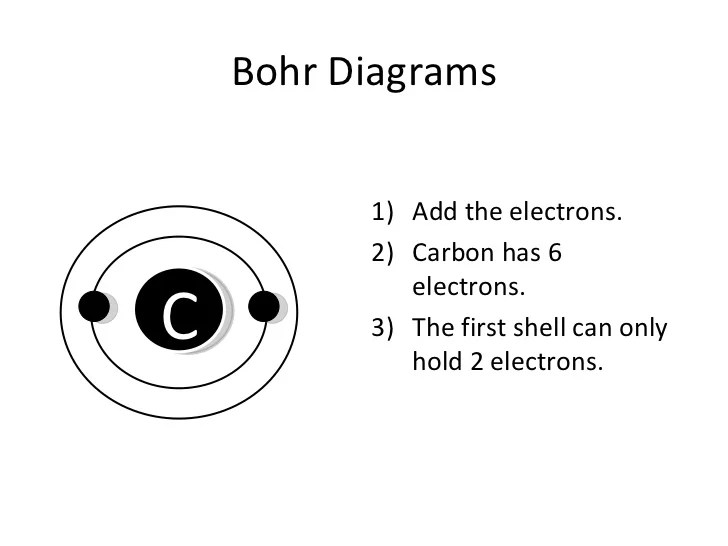 Bohr Diagram For Fluorine