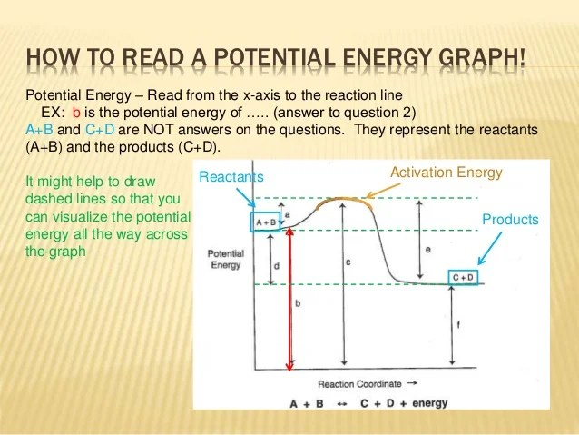 How to Read Potential Energy Diagrams