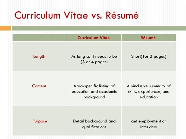 vitae is typically receive hundreds of repeating resume resume cv