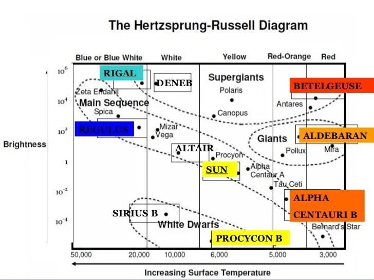 HR diagrams