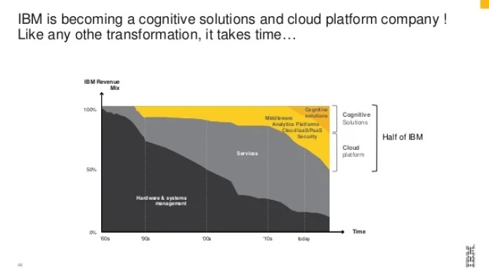 IBM is becoming a cognitive solutions and cloud platform company ! Like any othe transformation, it takes time… 49 '60s '9...