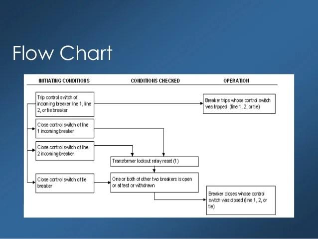 Transformer Breaker Chart