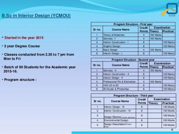 Bsc Interior Designing Colleges In Mumbai
