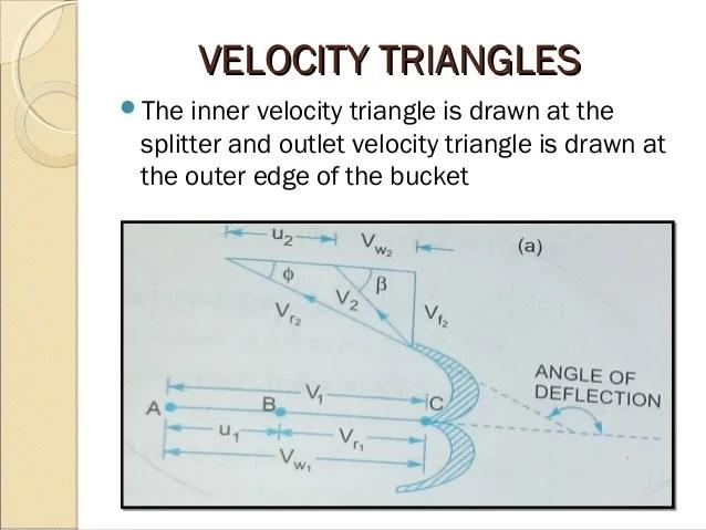 Impulse turbine fluid mechanics
